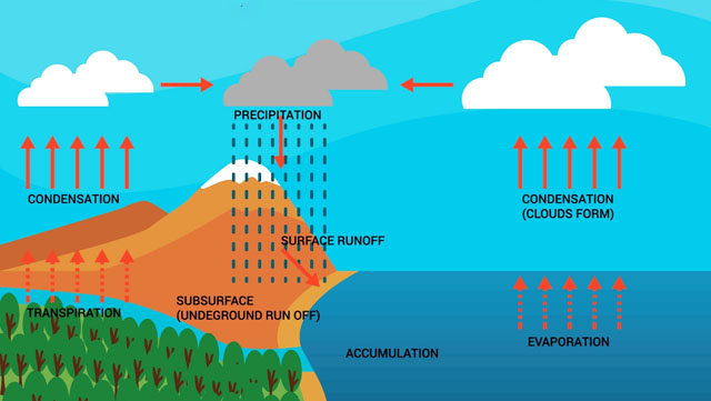 The Earths Water Cycle, The Water Cycle or Hydrologic Cycle.